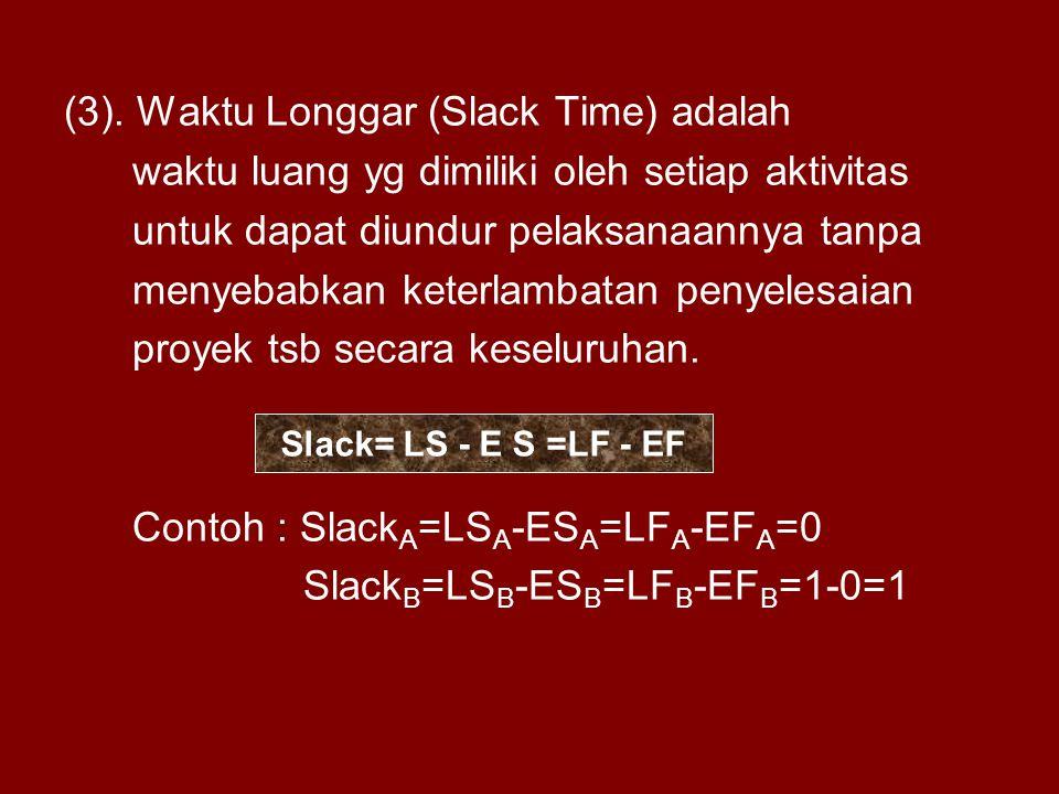 (3). Waktu Longgar (Slack Time) adalah waktu luang yg dimiliki oleh setiap aktivitas untuk dapat diundur pelaksanaannya tanpa menyebabkan keterlambata