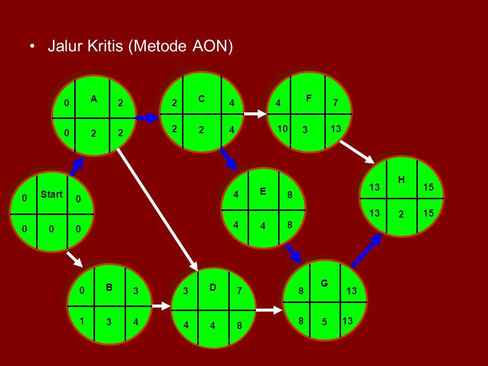 Jalur Kritis (Metode AON) Start 0 0 0 A 2 0 2 BD C F E G H 3 2 4 4 5 2 24 0 3 47 4 8 37813 3 15 02 00 1 4 2 4 8 48 4 1013 1513 8
