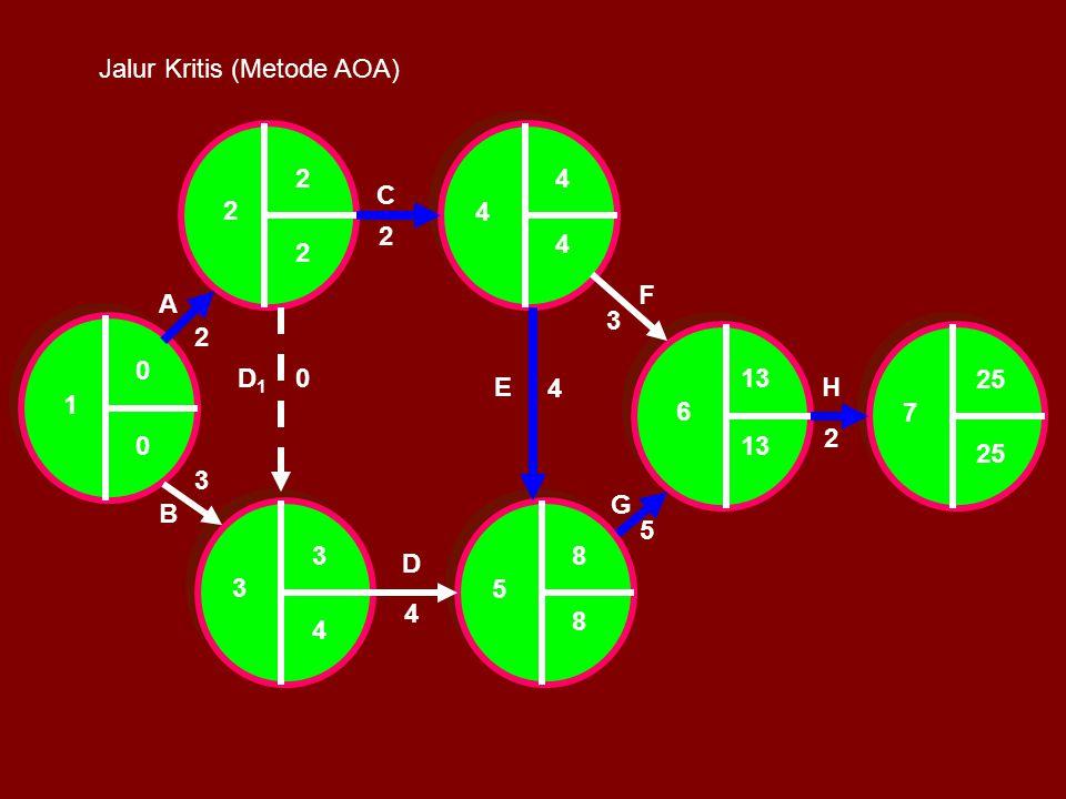 A C B D1D1 D E F G H 1 2 3 5 4 6 7 2 2 3 0 4 4 5 3 2 0 24 25 83 13 0 8 4 4 2 Jalur Kritis (Metode AOA)