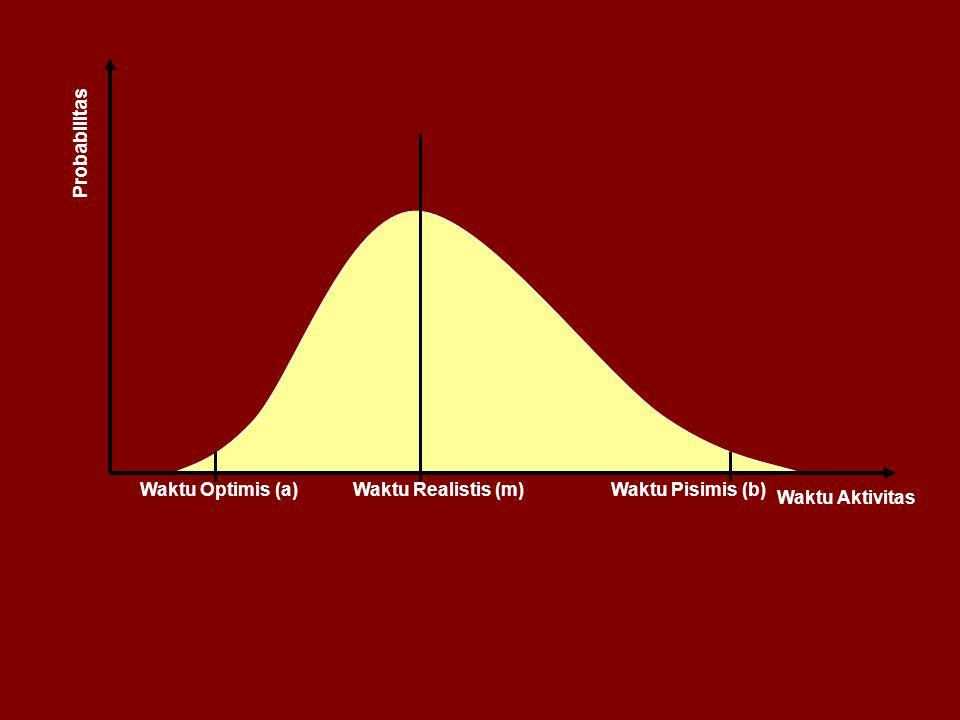 Probabilitas Waktu Aktivitas Waktu Realistis (m)Waktu Optimis (a)Waktu Pisimis (b)