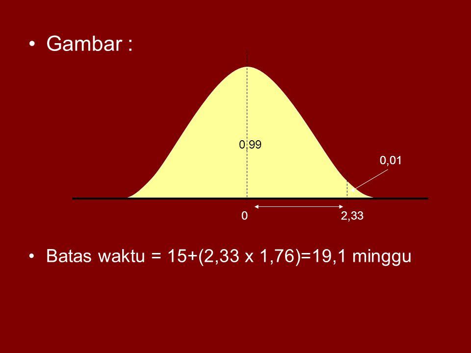 Gambar : Batas waktu = 15+(2,33 x 1,76)=19,1 minggu 02,33 0,01 0,99