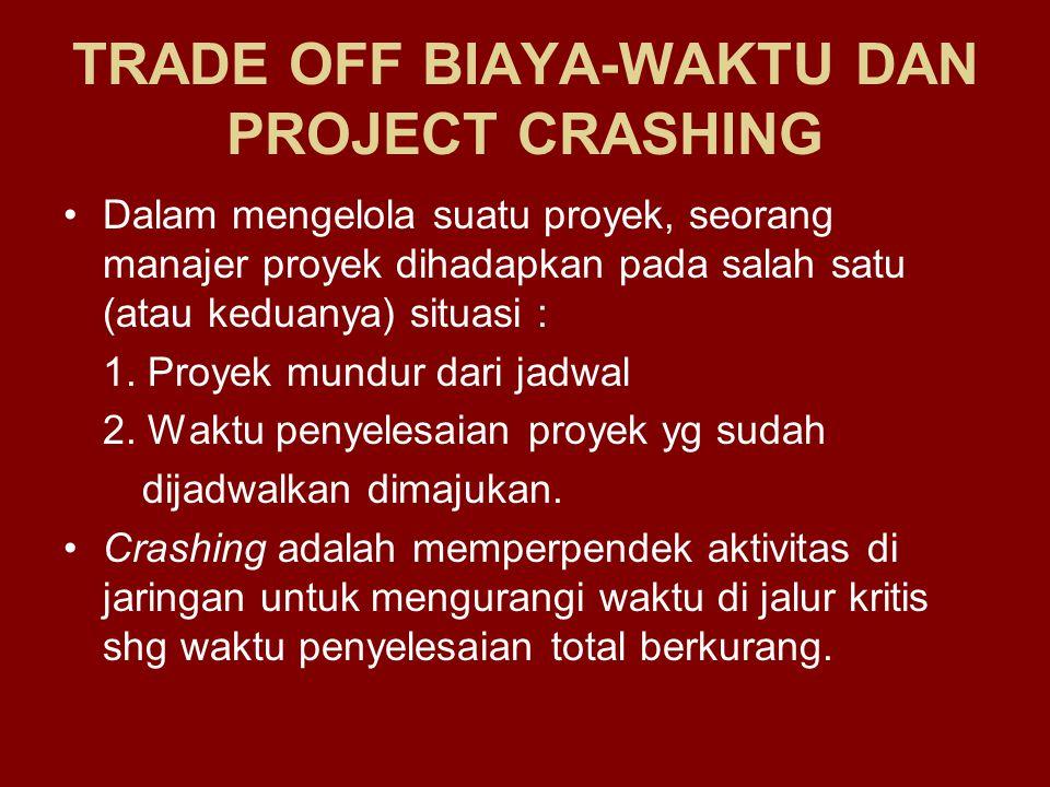 TRADE OFF BIAYA-WAKTU DAN PROJECT CRASHING Dalam mengelola suatu proyek, seorang manajer proyek dihadapkan pada salah satu (atau keduanya) situasi : 1
