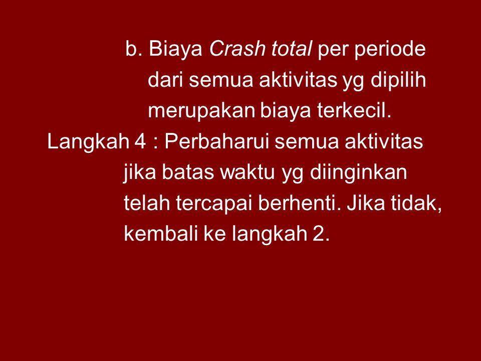 b. Biaya Crash total per periode dari semua aktivitas yg dipilih merupakan biaya terkecil. Langkah 4 : Perbaharui semua aktivitas jika batas waktu yg