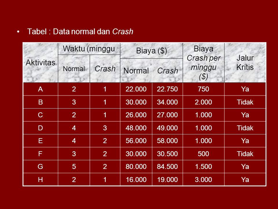 Tabel : Data normal dan Crash Aktivitas Waktu (minggu Biaya ($) Biaya Crash per minggu ($) Jalur Kritis Normal Crash NormalCrash A2122.00022.750750Ya