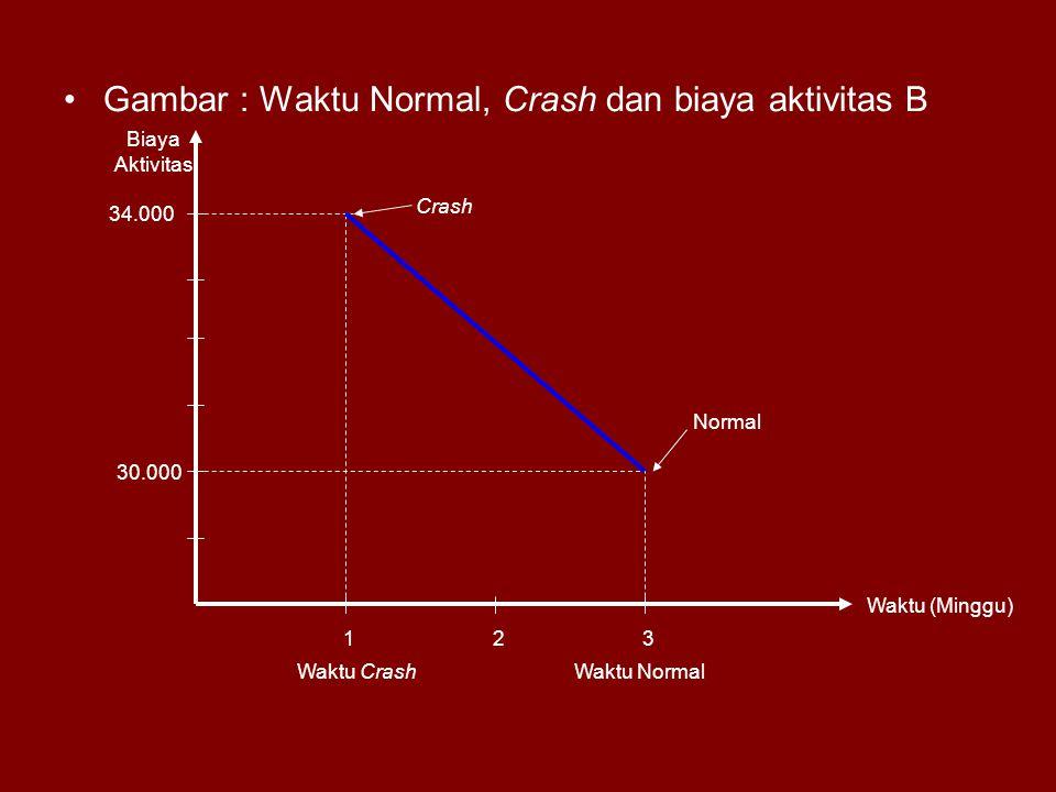 Gambar : Waktu Normal, Crash dan biaya aktivitas B 123 Waktu (Minggu) Biaya Aktivitas 34.000 30.000 Crash Normal Waktu NormalWaktu Crash