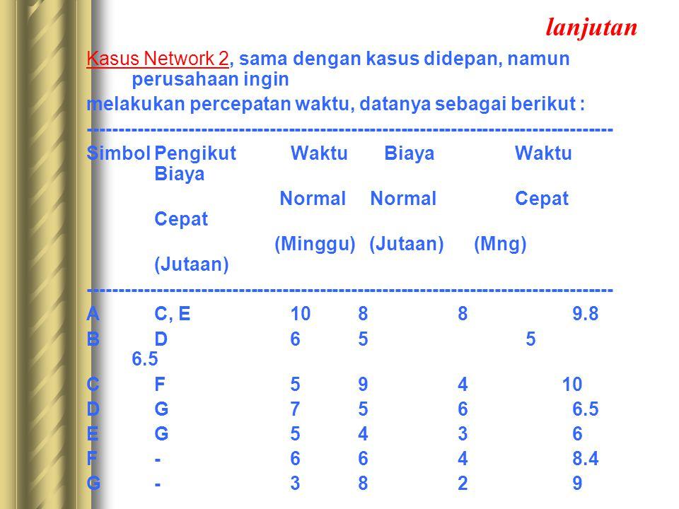 lanjutan Kasus Network 3, sama dengan kasus Network 1, namun perusahaan ingin membuat taksiran waktu yang lebih teliti (Metode PERT), datanya sebagai berikut : ------------------------------------------------------------------------------------ SimbolPengikut Waktu Waktu Waktu Cepat Normal Lambat (Minggu) (Minggu) (Minggu) ------------------------------------------------------------------------------------ AC, E8 10 13 BD5 6 7 CF4 5 6 DG6 7 7 EG3 5 6 F-4 6 7 G-2 3 5 ------------------------------------------------------------------------------------ Pertanyaan : Berapa lama waktu yang diperlukan oleh perusahaan?