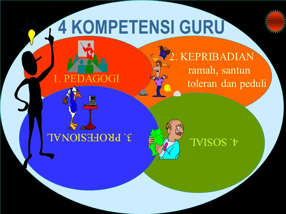4 KOMPETENSI GURU 2. KEPRIBADIAN ramah, santun toleran dan peduli 1. PEDAGOGI 4. SOSIAL 3. PROFESIONAL