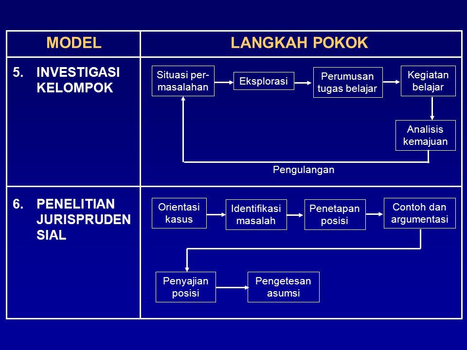 MODELLANGKAH POKOK 5.INVESTIGASI KELOMPOK 6.PENELITIAN JURISPRUDEN SIAL Analisis kemajuan Situasi per- masalahan Eksplorasi Perumusan tugas belajar Ke
