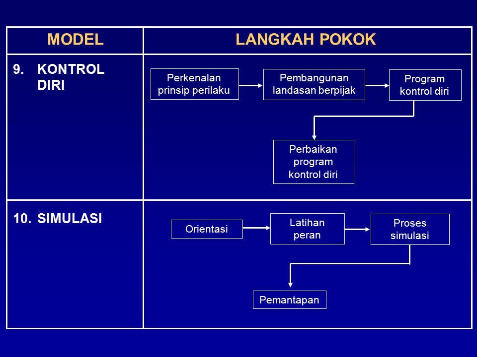 MODELLANGKAH POKOK 9.KONTROL DIRI 10.SIMULASI Orientasi Latihan peran Proses simulasi Perkenalan prinsip perilaku Pembangunan landasan berpijak Progra