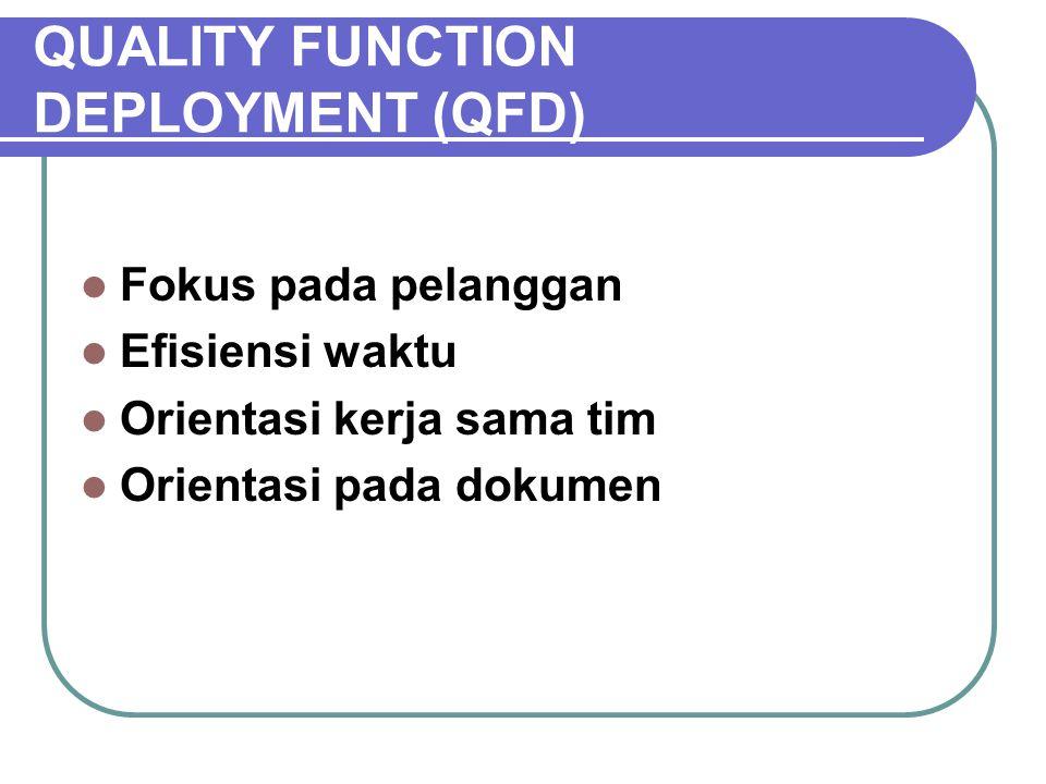 QUALITY FUNCTION DEPLOYMENT (QFD) Fokus pada pelanggan Efisiensi waktu Orientasi kerja sama tim Orientasi pada dokumen