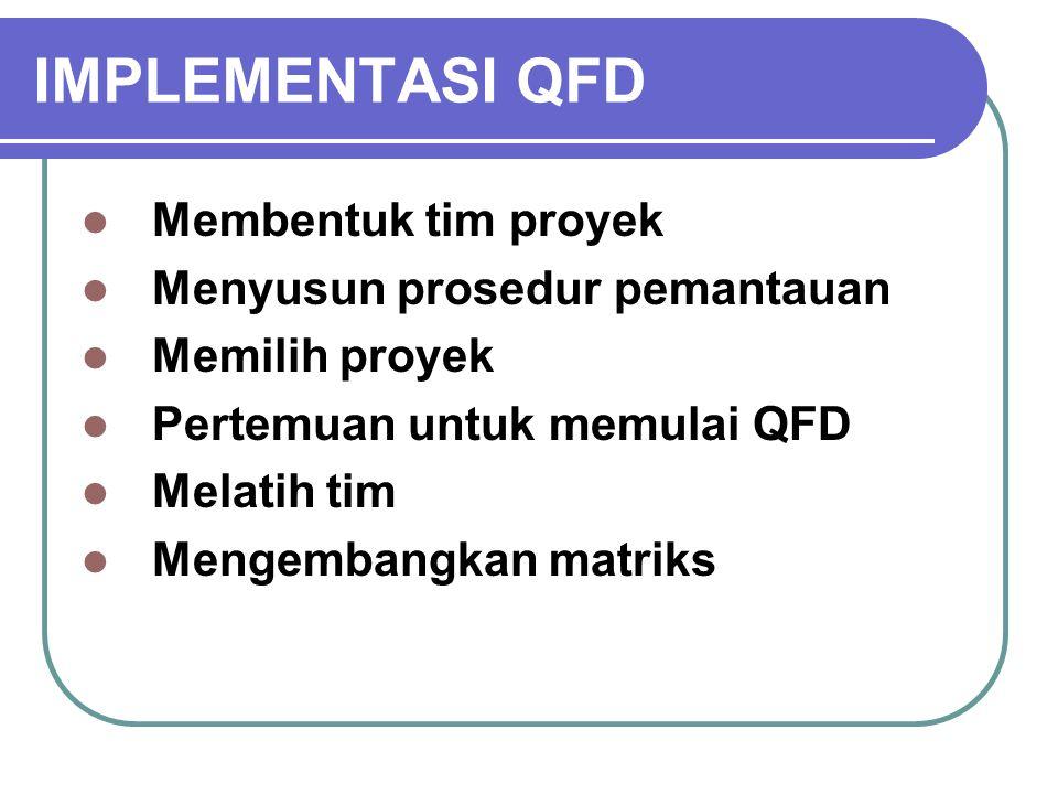 IMPLEMENTASI QFD Membentuk tim proyek Menyusun prosedur pemantauan Memilih proyek Pertemuan untuk memulai QFD Melatih tim Mengembangkan matriks