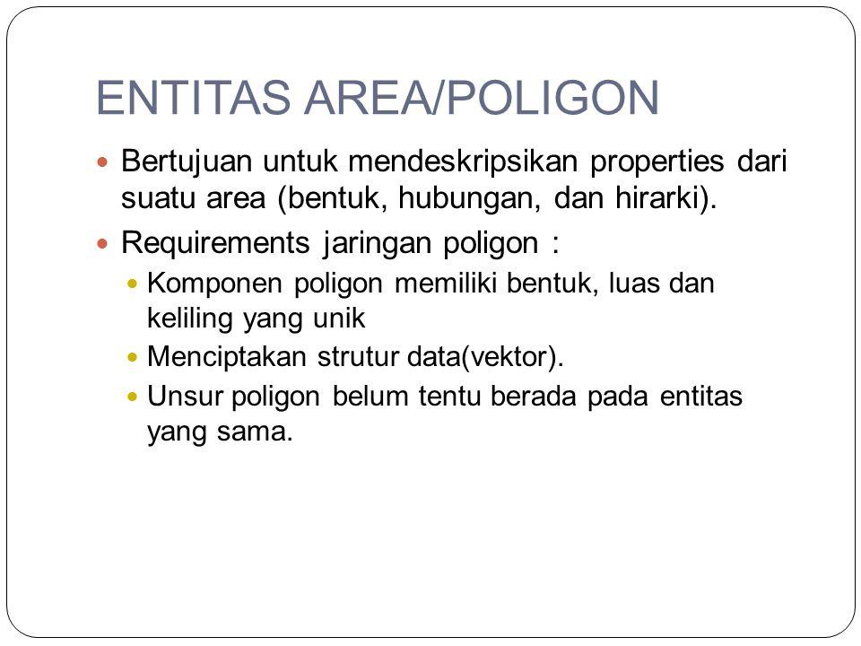 ENTITAS AREA/POLIGON Bertujuan untuk mendeskripsikan properties dari suatu area (bentuk, hubungan, dan hirarki). Requirements jaringan poligon : Kompo
