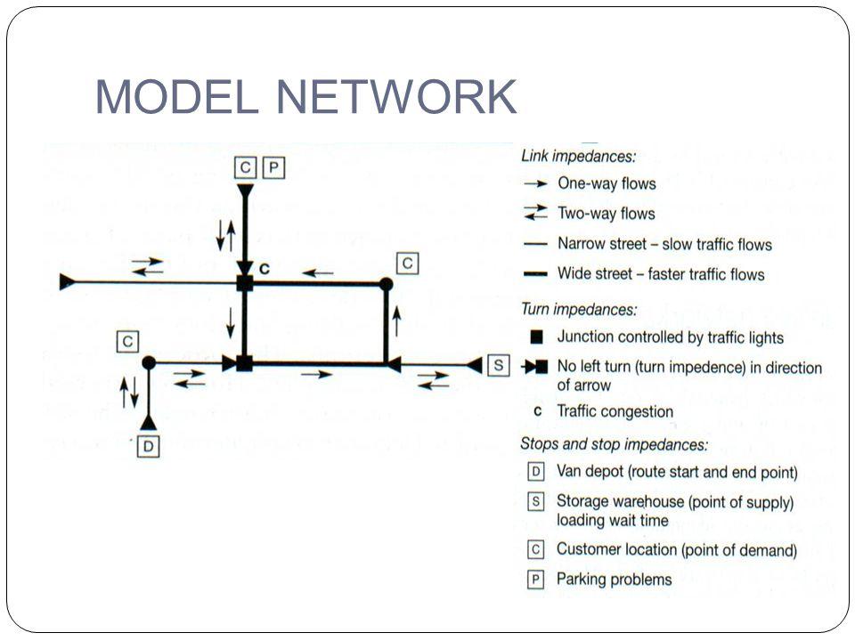 MODEL NETWORK