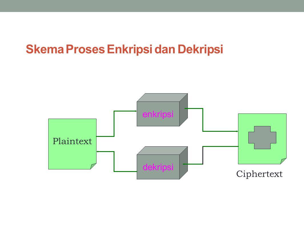 Skema Proses Enkripsi dan Dekripsi enkripsi dekripsi Plaintext Ciphertext