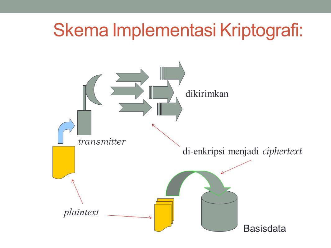 Skema Implementasi Kriptografi: di-enkripsi menjadi ciphertext plaintext Basisdata dikirimkan transmitter