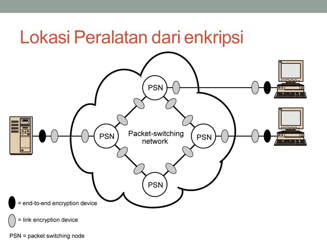 Lokasi Peralatan dari enkripsi