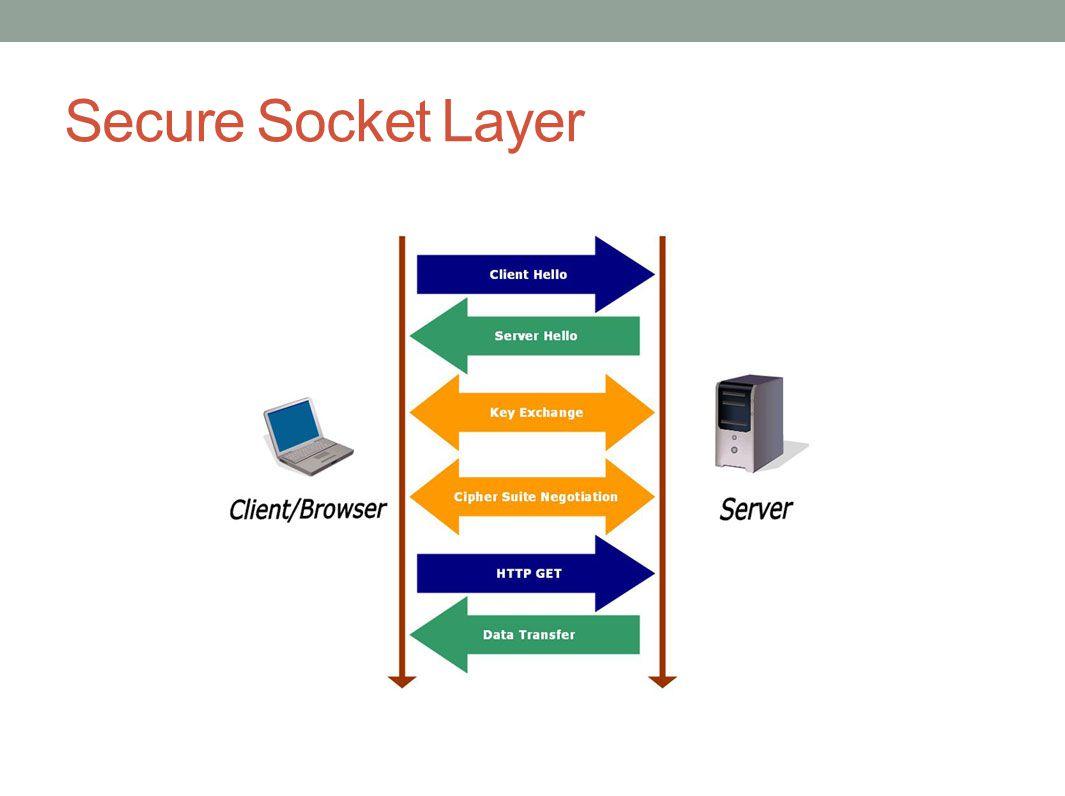 Secure Socket Layer