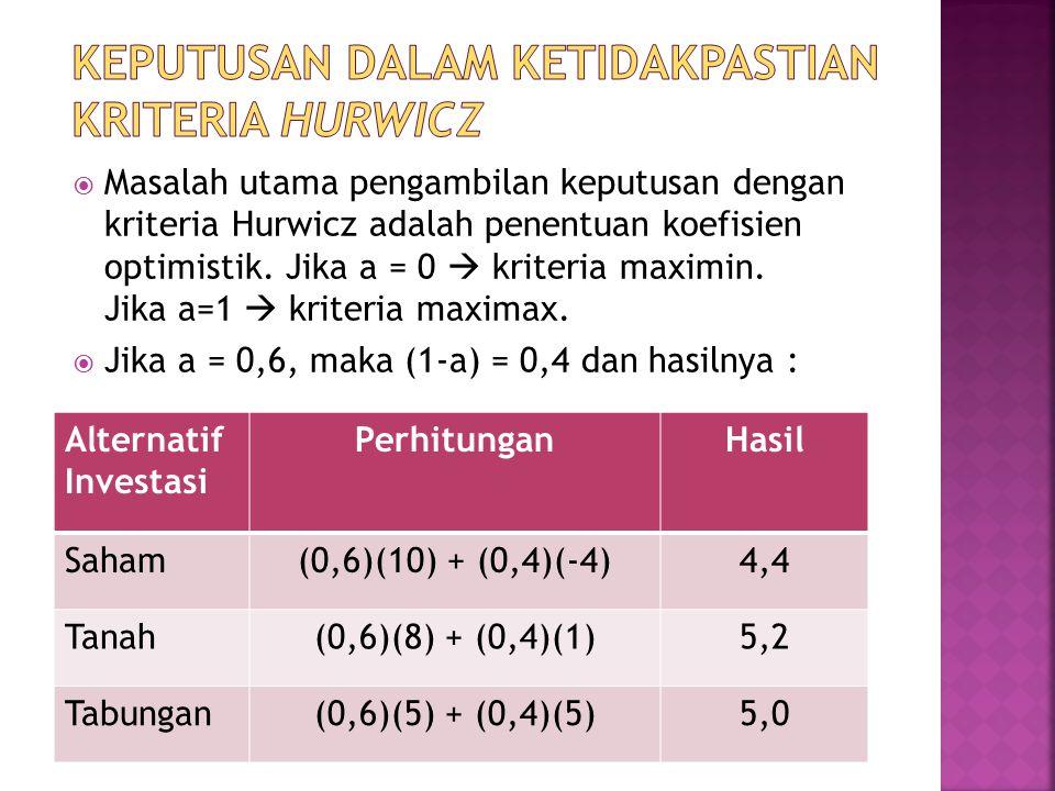  Masalah utama pengambilan keputusan dengan kriteria Hurwicz adalah penentuan koefisien optimistik. Jika a = 0  kriteria maximin. Jika a=1  kriteri