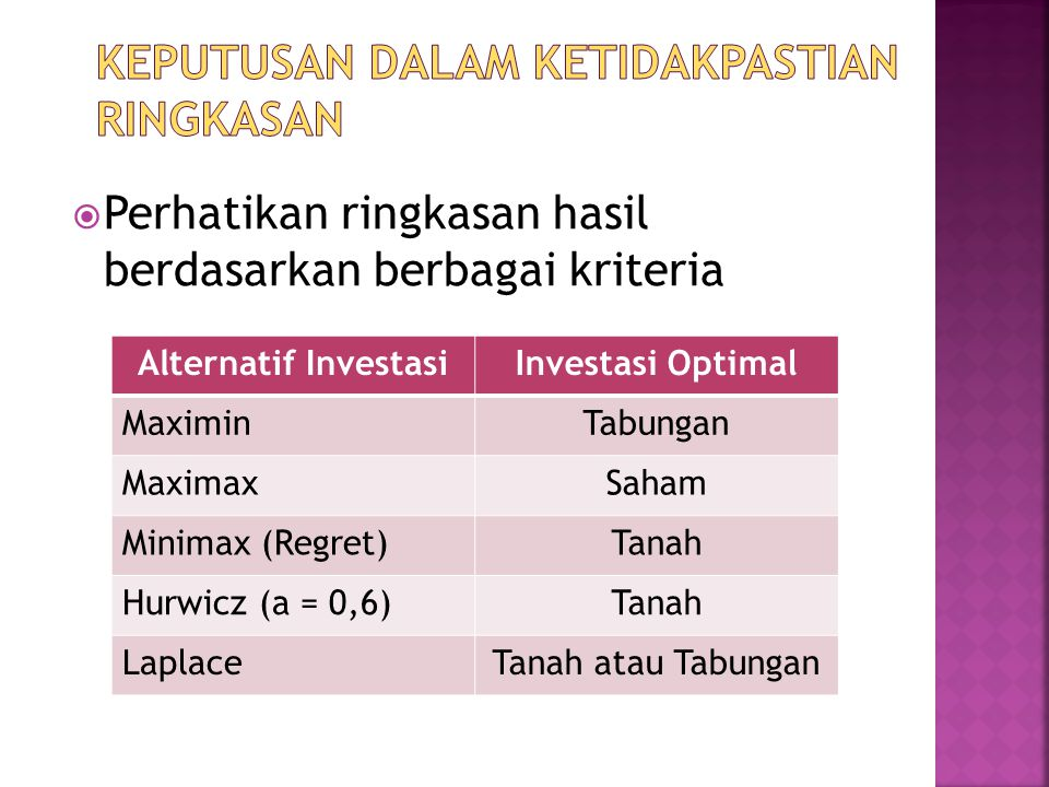  Perhatikan ringkasan hasil berdasarkan berbagai kriteria Alternatif InvestasiInvestasi Optimal MaximinTabungan MaximaxSaham Minimax (Regret)Tanah Hu