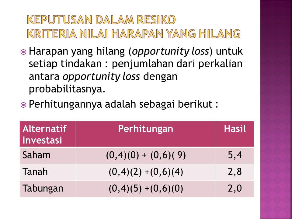  Harapan yang hilang (opportunity loss) untuk setiap tindakan : penjumlahan dari perkalian antara opportunity loss dengan probabilitasnya.  Perhitun
