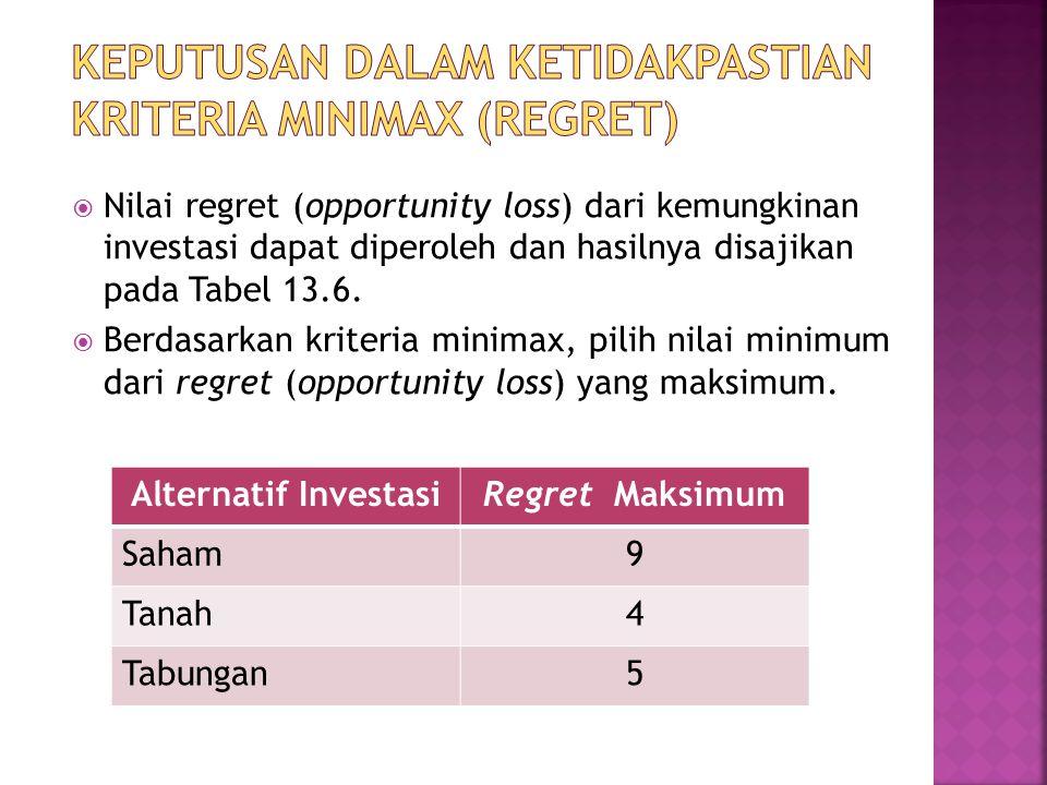  Nilai regret (opportunity loss) dari kemungkinan investasi dapat diperoleh dan hasilnya disajikan pada Tabel 13.6.  Berdasarkan kriteria minimax, p