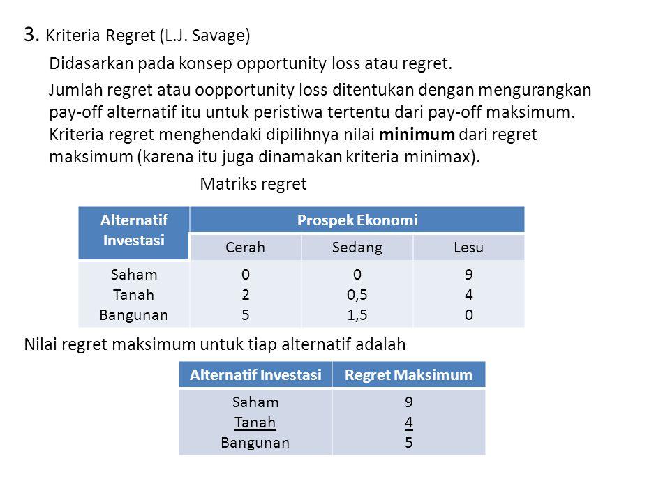 3. Kriteria Regret (L.J. Savage) Didasarkan pada konsep opportunity loss atau regret. Jumlah regret atau oopportunity loss ditentukan dengan mengurang