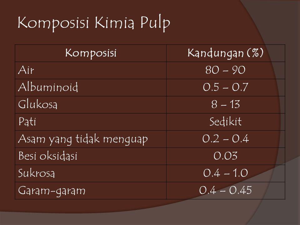 Komposisi Kimia Pulp KomposisiKandungan (%) Air80 – 90 Albuminoid0.5 – 0.7 Glukosa8 – 13 PatiSedikit Asam yang tidak menguap0.2 – 0.4 Besi oksidasi0.0