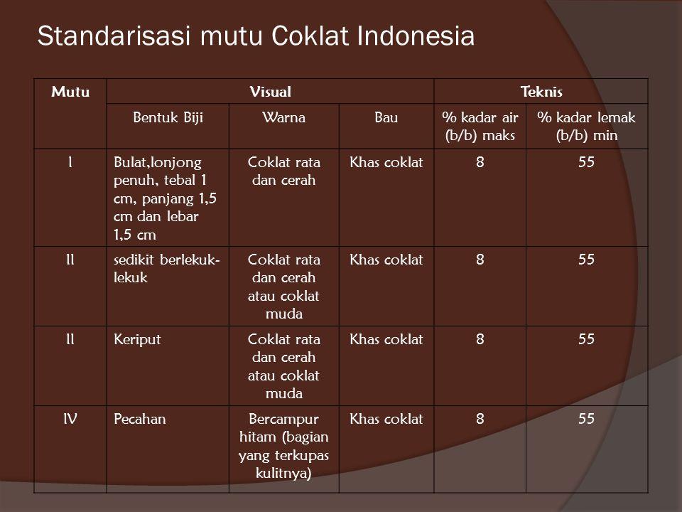 Standarisasi mutu Coklat Indonesia MutuVisualTeknis Bentuk BijiWarnaBau% kadar air (b/b) maks % kadar lemak (b/b) min IBulat,lonjong penuh, tebal 1 cm