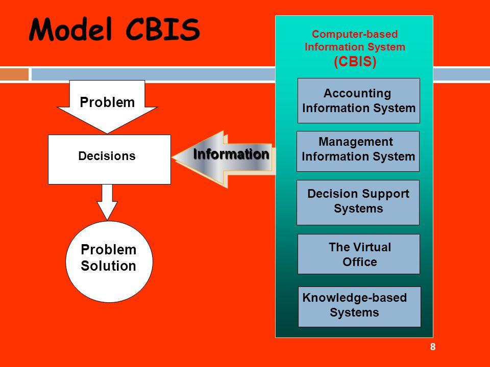 UNSUR – UNSUR CBIS Manusia (Brainware) - Staf Komputer profesional - Pemakai Perangkat Keras (Hardware) - CPU - Perangkat Masukan/keluaran - Perangkat Penyimpanan (memory) - Perkakas Komunikasi Perangkat lunak (Software) - Program -Manual/petunjuk penggunaannya Data Prosedur