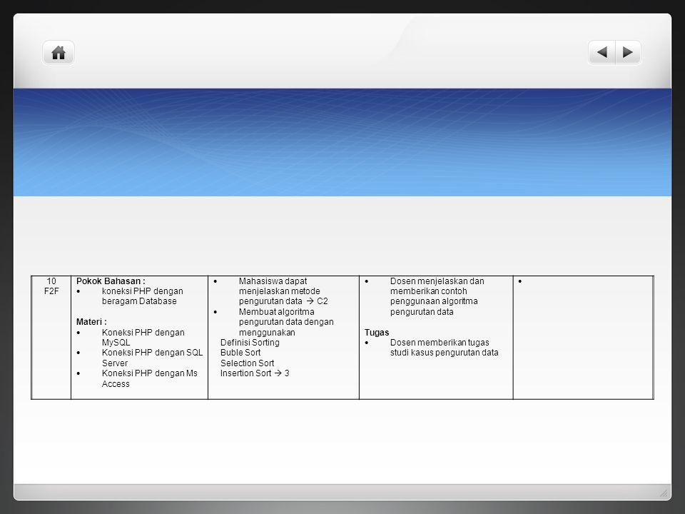 10 F2F Pokok Bahasan :  koneksi PHP dengan beragam Database Materi :  Koneksi PHP dengan MySQL  Koneksi PHP dengan SQL Server  Koneksi PHP dengan