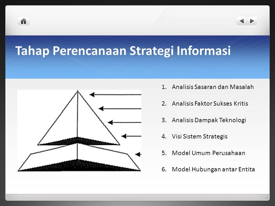 Tahap Perencanaan Strategi Informasi 1.Analisis Sasaran dan Masalah 2.Analisis Faktor Sukses Kritis 3.Analisis Dampak Teknologi 4.Visi Sistem Strategi