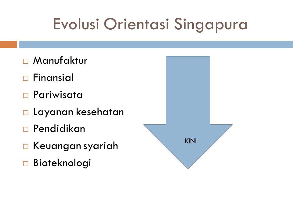 Evolusi Orientasi Singapura  Manufaktur  Finansial  Pariwisata  Layanan kesehatan  Pendidikan  Keuangan syariah  Bioteknologi KINI