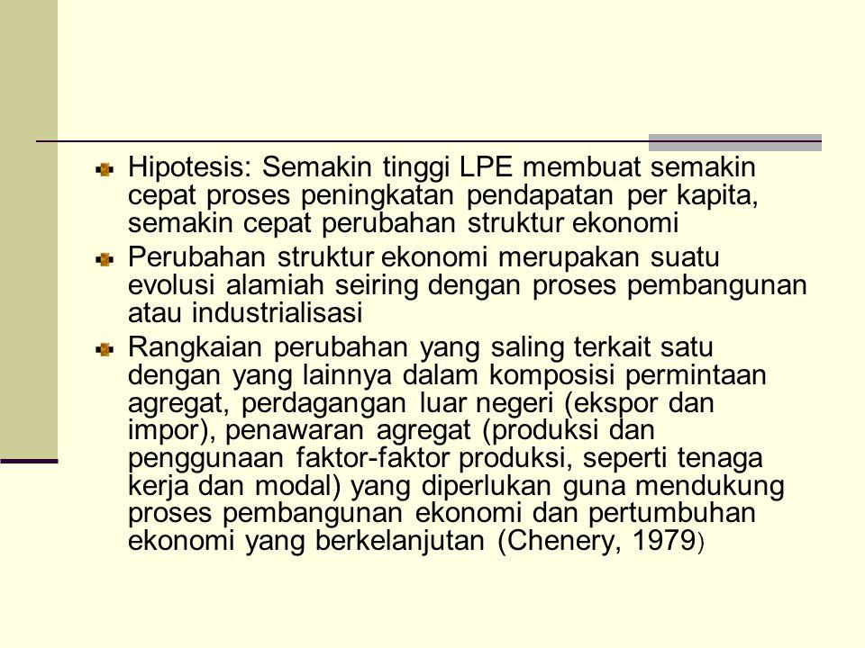 Hipotesis: Semakin tinggi LPE membuat semakin cepat proses peningkatan pendapatan per kapita, semakin cepat perubahan struktur ekonomi Perubahan struk