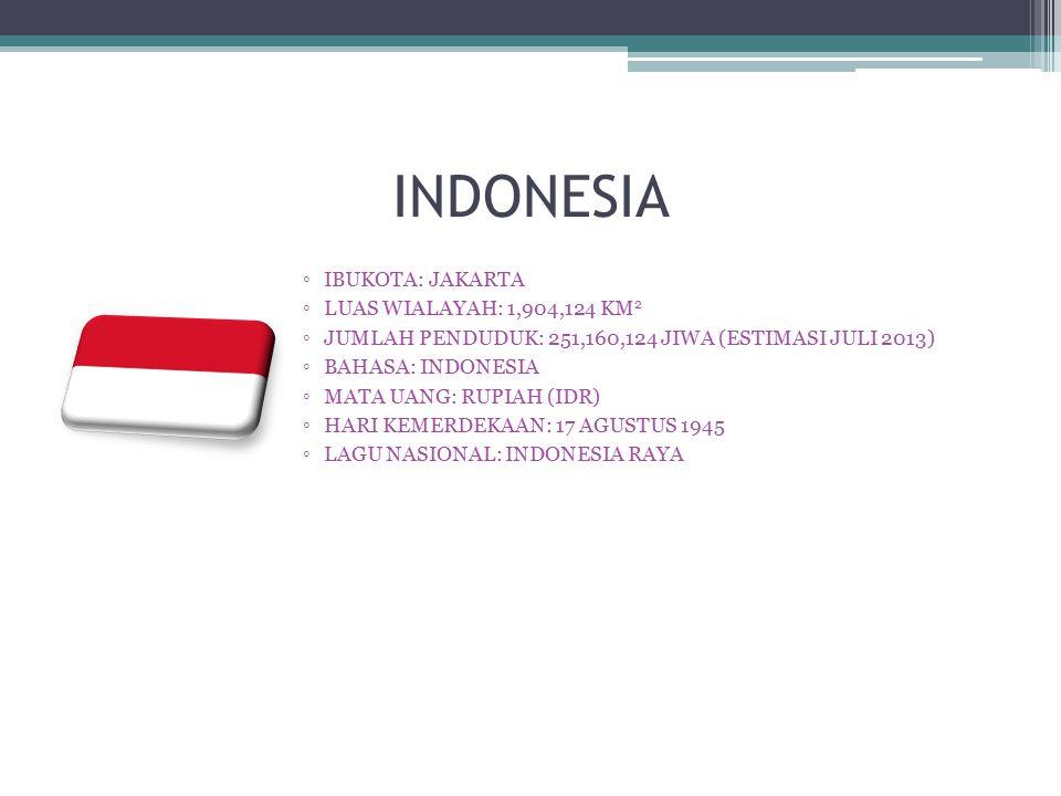 INDONESIA ◦IBUKOTA: JAKARTA ◦LUAS WIALAYAH: 1,904,124 KM 2 ◦JUMLAH PENDUDUK: 251,160,124 JIWA (ESTIMASI JULI 2013) ◦BAHASA: INDONESIA ◦MATA UANG: RUPI