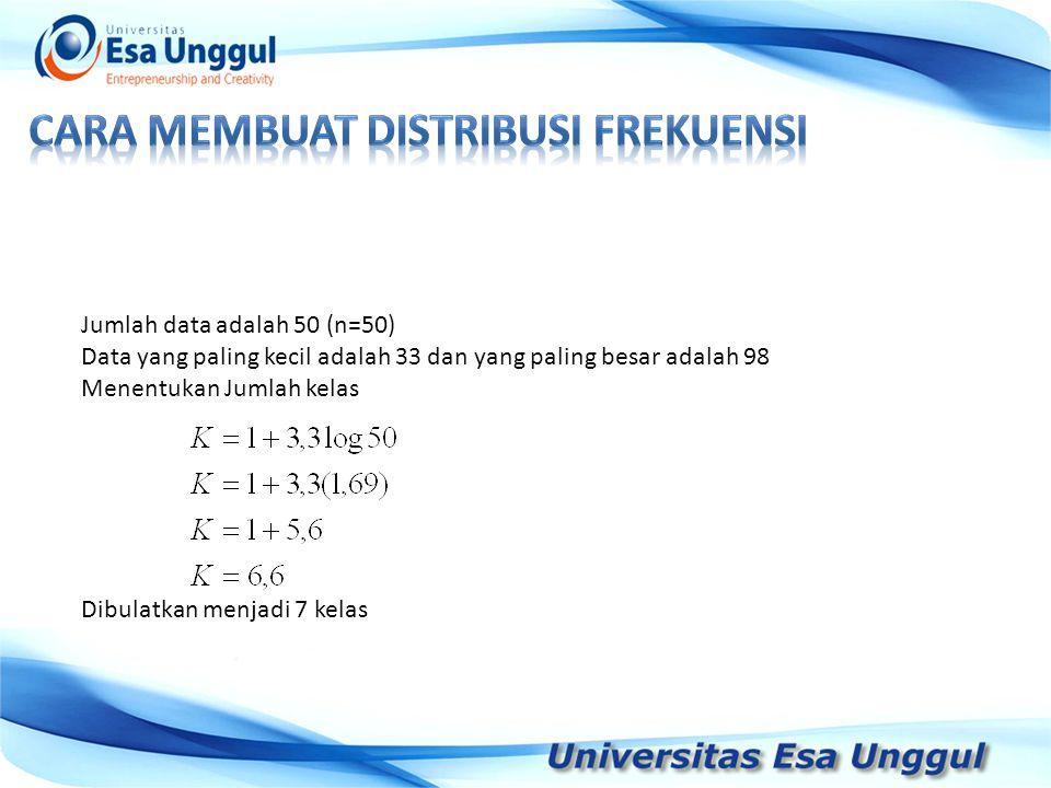 Jumlah data adalah 50 (n=50) Data yang paling kecil adalah 33 dan yang paling besar adalah 98 Menentukan Jumlah kelas Dibulatkan menjadi 7 kelas