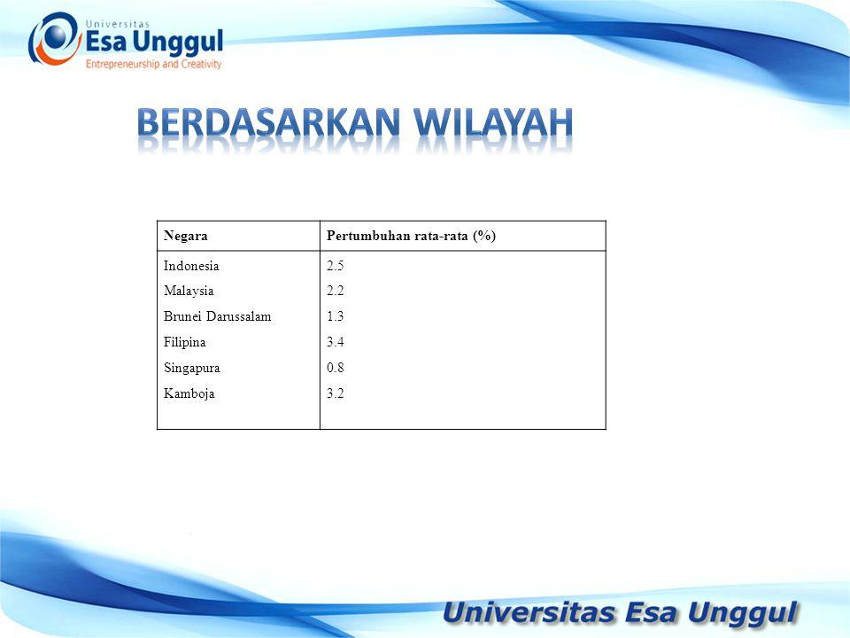 NegaraPertumbuhan rata-rata (%) Indonesia Malaysia Brunei Darussalam Filipina Singapura Kamboja 2.5 2.2 1.3 3.4 0.8 3.2 3.3 2.8 NegaraPertumbuhan rata-rata (%) Indonesia Malaysia Brunei Darussalam Filipina Singapura Kamboja 2.5 2.2 1.3 3.4 0.8 3.2