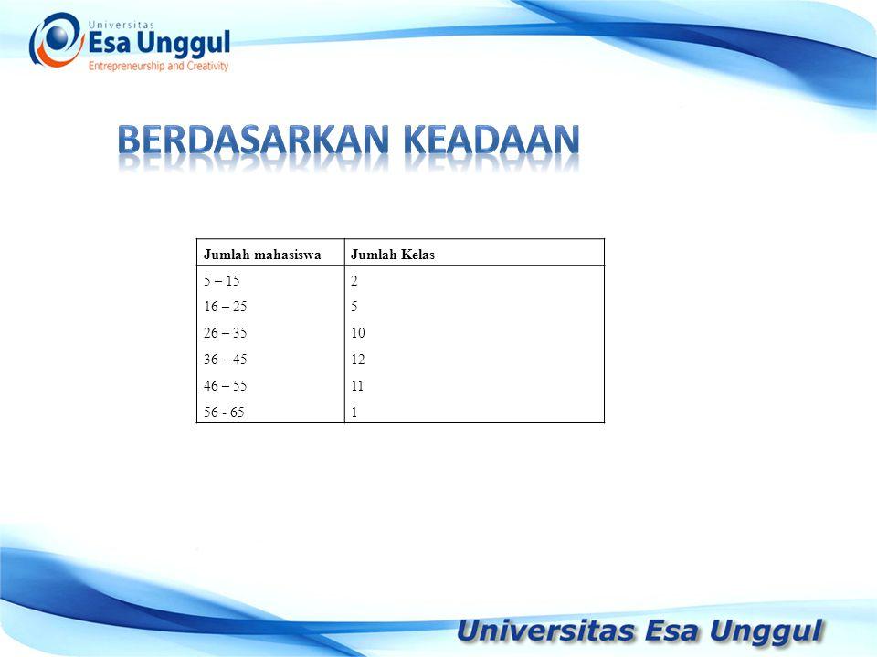 Jumlah mahasiswaJumlah Kelas 5 – 15 16 – 25 26 – 35 36 – 45 46 – 55 56 - 65 2 5 10 12 11 1 Jumlah mahasiswaJumlah Kelas 5 – 15 16 – 25 26 – 35 36 – 45 46 – 55 56 - 65 2 5 10 12 11 1