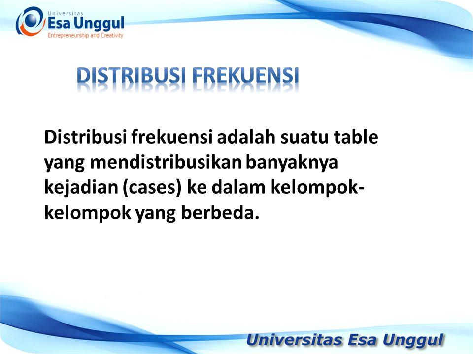 Distribusi frekuensi adalah suatu table yang mendistribusikan banyaknya kejadian (cases) ke dalam kelompok- kelompok yang berbeda.