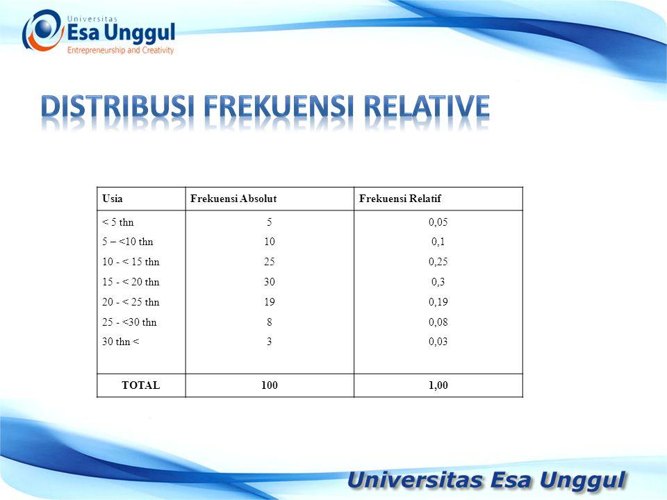 UsiaFrekuensi AbsolutFrekuensi Relatif < 5 thn 5 – <10 thn 10 - < 15 thn 15 - < 20 thn 20 - < 25 thn 25 - <30 thn 30 thn < 5 10 25 30 19 8 3 0,05 0,1 0,25 0,3 0,19 0,08 0,03 TOTAL1001,00 UsiaFrekuensi AbsolutFrekuensi Relatif < 5 thn 5 – <10 thn 10 - < 15 thn 15 - < 20 thn 20 - < 25 thn 25 - <30 thn 30 thn < 5 10 25 30 19 8 3 0,05 0,1 0,25 0,3 0,19 0,08 0,03 TOTAL1001,00