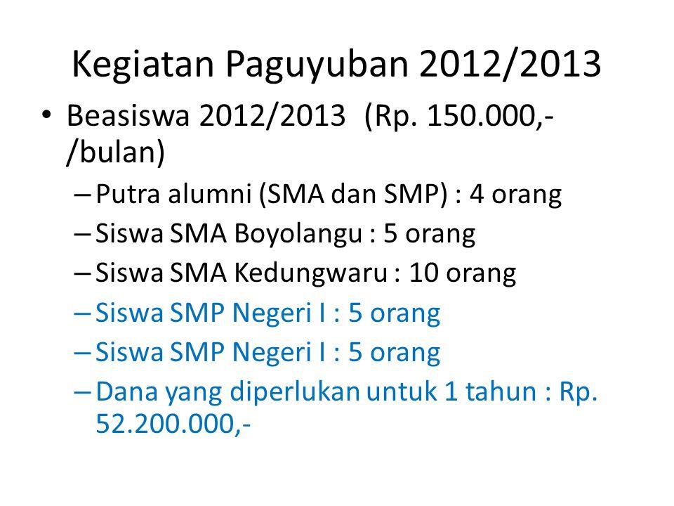 Kegiatan Paguyuban 2012/2013 Beasiswa 2012/2013 (Rp. 150.000,- /bulan) – Putra alumni (SMA dan SMP) : 4 orang – Siswa SMA Boyolangu : 5 orang – Siswa