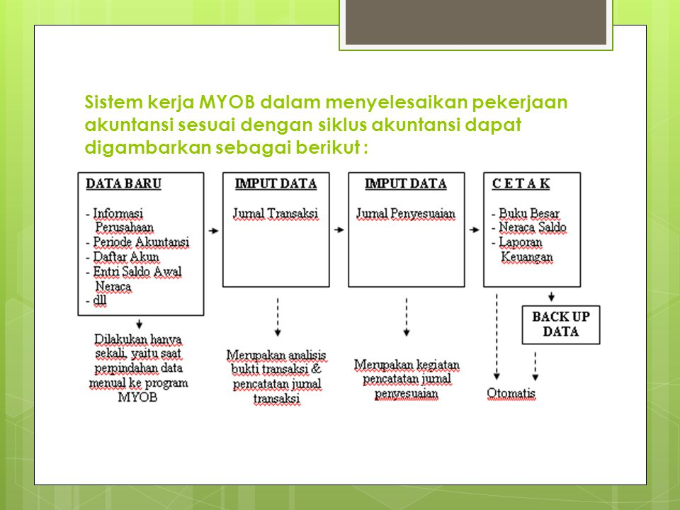 Sistem kerja MYOB dalam menyelesaikan pekerjaan akuntansi sesuai dengan siklus akuntansi dapat digambarkan sebagai berikut :