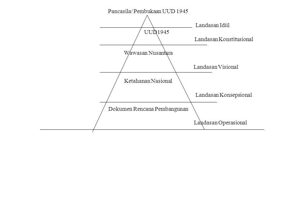 Pancasila/ Pembukaan UUD 1945 Landasan Idiil UUD1945 Landasan Konstitusional Wawasan Nusantara Landasan Visional Ketahanan Nasional Landasan Konsepsio