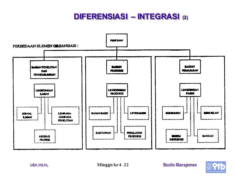 UBH,IIW,HL Studio Manajemen Minggu ke 4 -22 DIFERENSIASI – INTEGRASI DIFERENSIASI – INTEGRASI (2)