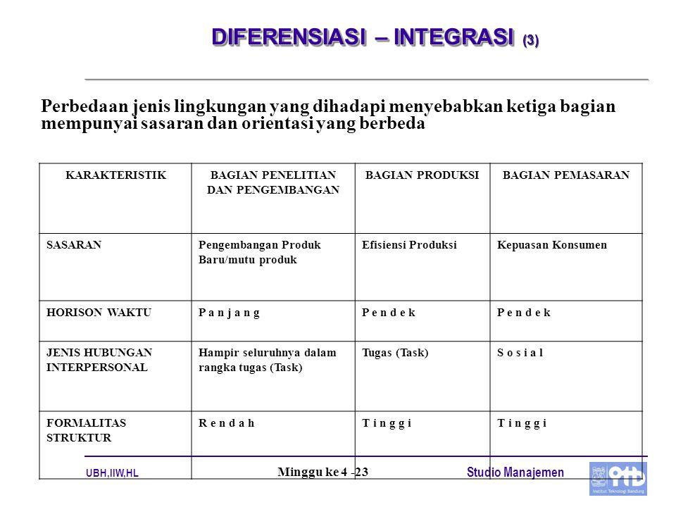 UBH,IIW,HL Studio Manajemen Minggu ke 4 -23 DIFERENSIASI – INTEGRASI DIFERENSIASI – INTEGRASI (3) Perbedaan jenis lingkungan yang dihadapi menyebabkan