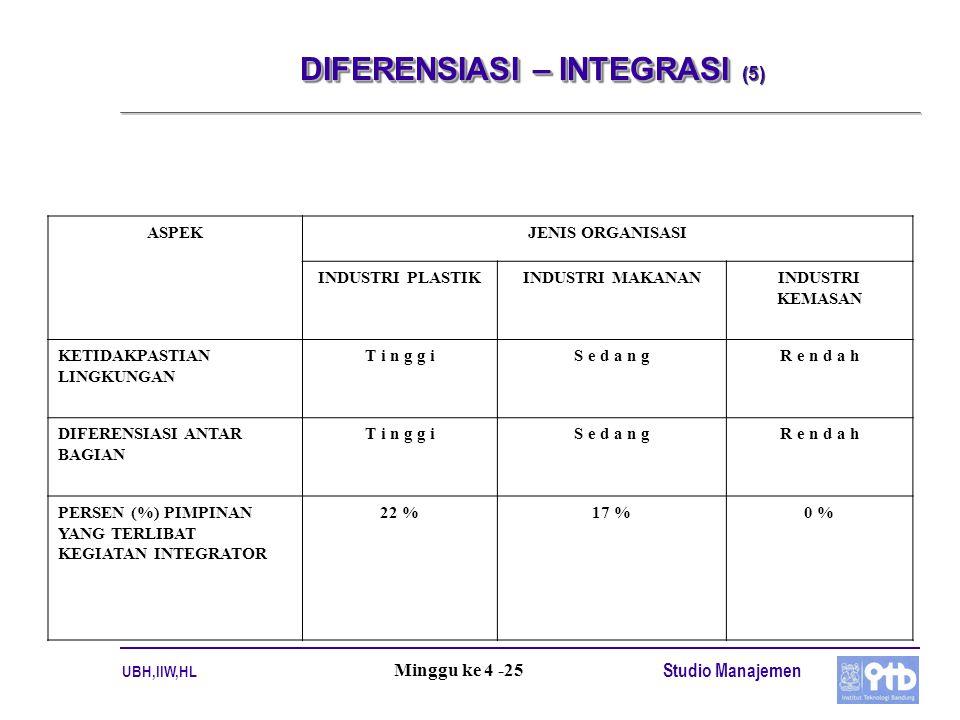 UBH,IIW,HL Studio Manajemen Minggu ke 4 -25 DIFERENSIASI – INTEGRASI DIFERENSIASI – INTEGRASI (5) ASPEKJENIS ORGANISASI INDUSTRI PLASTIKINDUSTRI MAKANANINDUSTRI KEMASAN KETIDAKPASTIAN LINGKUNGAN T i n g g iS e d a n gR e n d a h DIFERENSIASI ANTAR BAGIAN T i n g g iS e d a n gR e n d a h PERSEN (%) PIMPINAN YANG TERLIBAT KEGIATAN INTEGRATOR 22 %17 %0 %