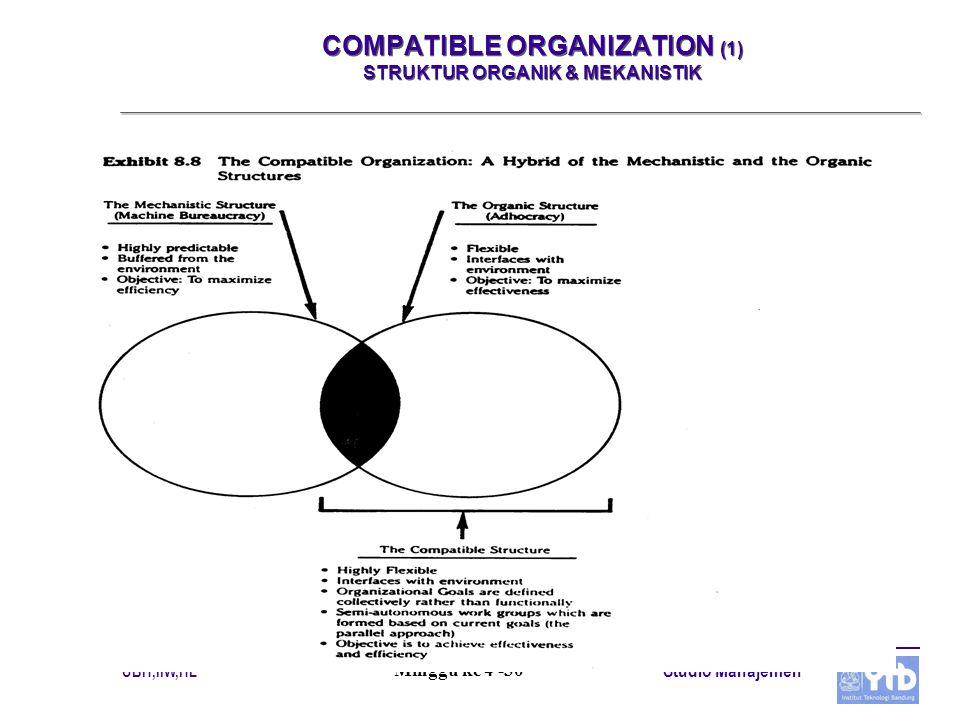 UBH,IIW,HL Studio Manajemen Minggu ke 4 -30 COMPATIBLE ORGANIZATION (1) STRUKTUR ORGANIK & MEKANISTIK