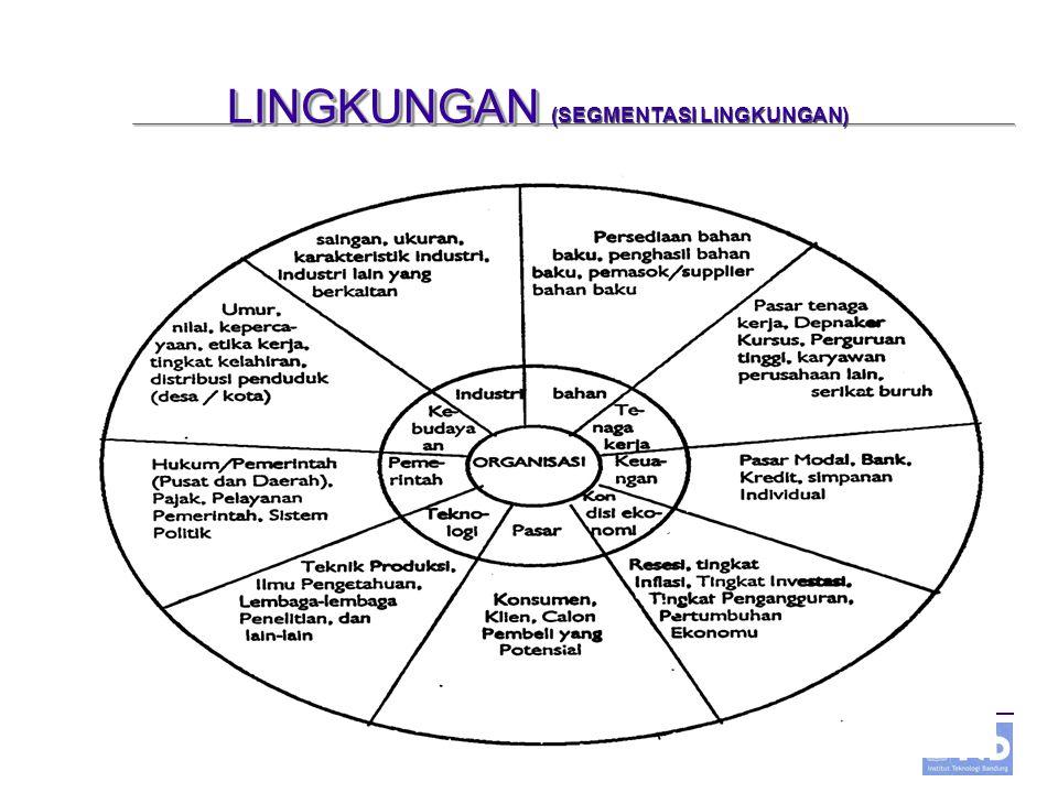 UBH,IIW,HL Studio Manajemen Minggu ke 4 -6 LINGKUNGAN LINGKUNGAN (SEGMENTASI LINGKUNGAN)