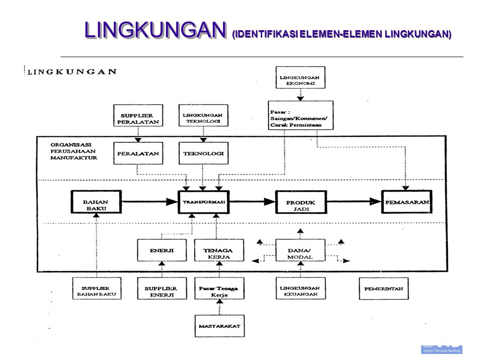 UBH,IIW,HL Studio Manajemen Minggu ke 4 -7 LINGKUNGAN LINGKUNGAN (IDENTIFIKASI ELEMEN-ELEMEN LINGKUNGAN)