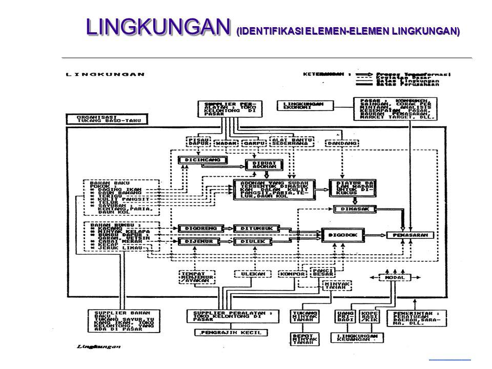 UBH,IIW,HL Studio Manajemen Minggu ke 4 -9 LINGKUNGAN LINGKUNGAN (IDENTIFIKASI ELEMEN-ELEMEN LINGKUNGAN)