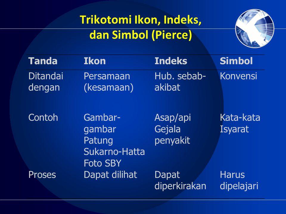 Trikotomi Ikon, Indeks, dan Simbol (Pierce) TandaIkonIndeksSimbol Ditandai dengan Persamaan (kesamaan) Hub. sebab- akibat Konvensi ContohGambar- gamba